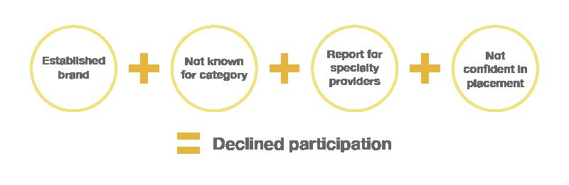 decline-participation-analyst-evaluation-research
